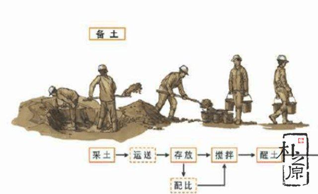 夯土墙流程